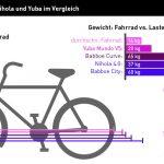 Lastenfahrrad Vergleich: Transportfahrräder im Test
